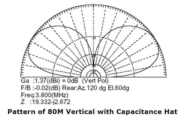 80M Vertical Antenna with Capacitance Hat - Ham Radio Library