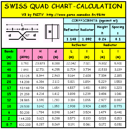 Swiss Quad Antenna - Ham Radio Library
